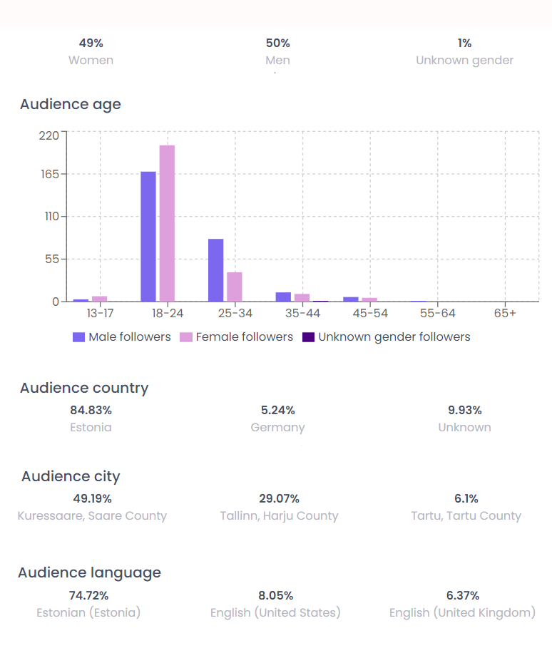 influencer marketing platform - audience view, followers' demographics, followers statistics, gender, age, location